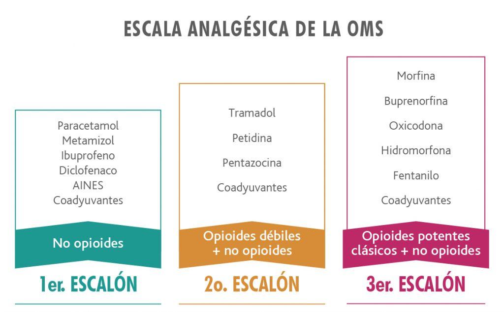 Escala_analgesica_OMS