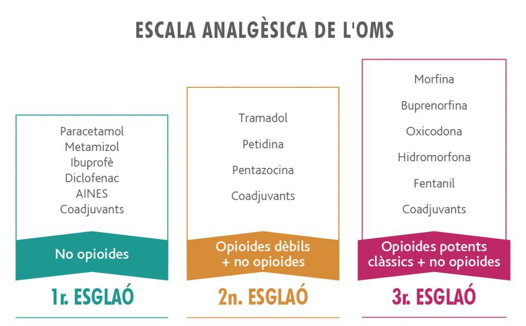 Escala_analgesica_OMS-CAT
